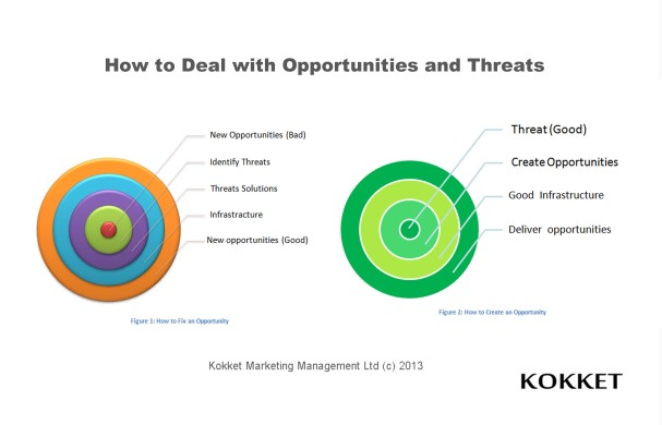 Opportunities and Threats